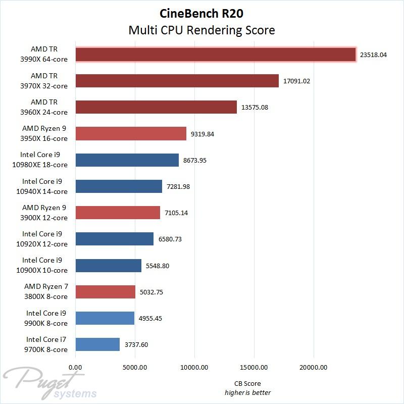 Cinebench R20 Multi Core Results