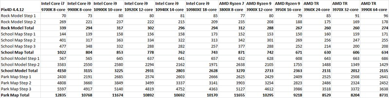 Pix4D 4.4.12 Processor Performance Table