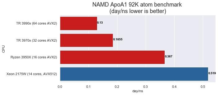 TR 3990x  NAMD ApoA1