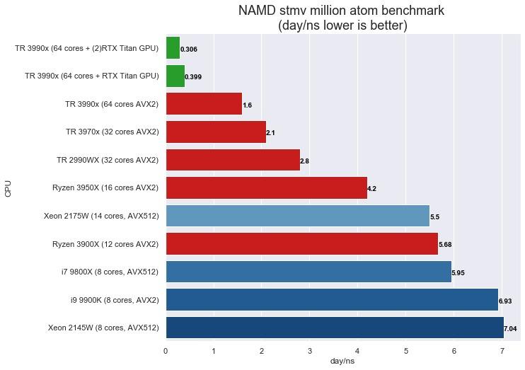 NAMD  3990X STMV