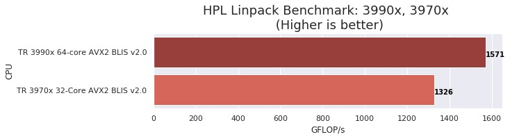 Linpack performance