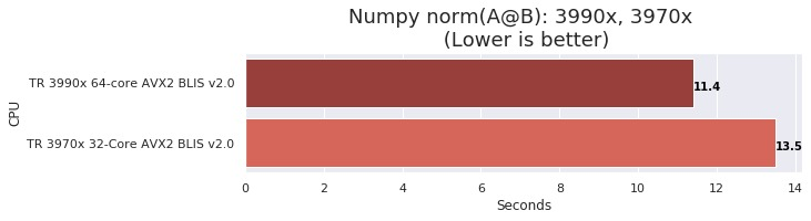 numpy performance