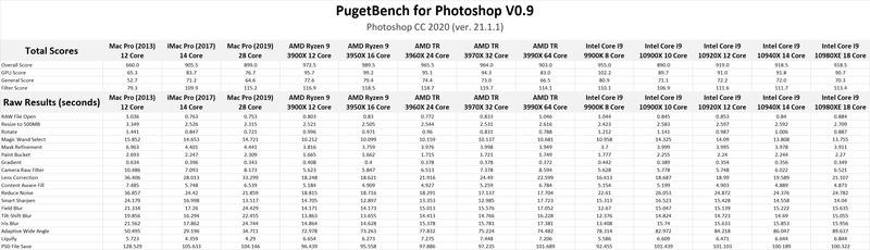 Mac Pro 2019 vs PC workstation Photoshop Benchmark Results