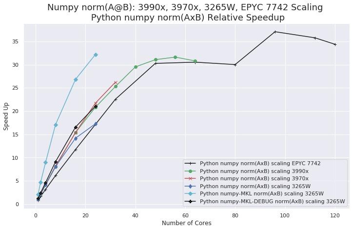 numpy scaling