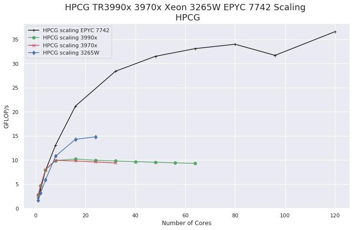 HPCG scaling