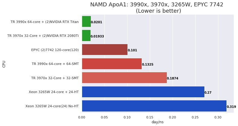 NAMD ApoA1 performance