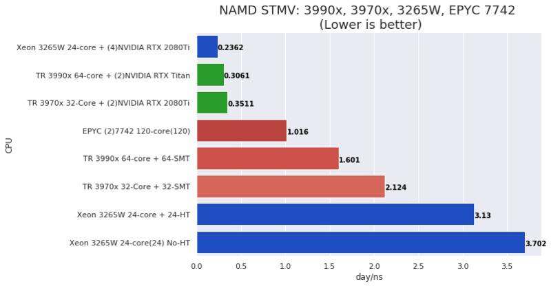 NAMD STMV performance