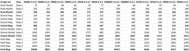 Pix4D 4.5.6 vs 4.4.12 Performance Comparison Table