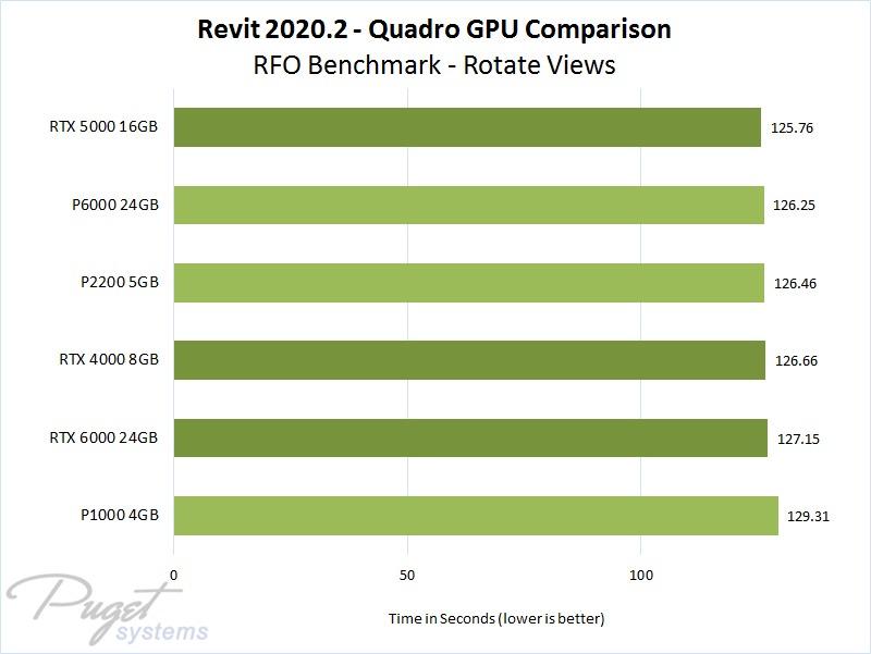 Revit 2020.2 Quadro GPU Performance