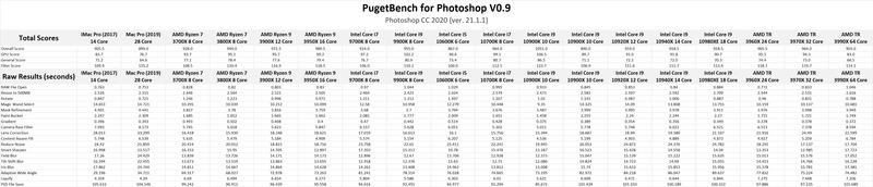 Intel Core 10th Gen vs AMD Ryzen 3rd Gen Photoshop Benchmark Results
