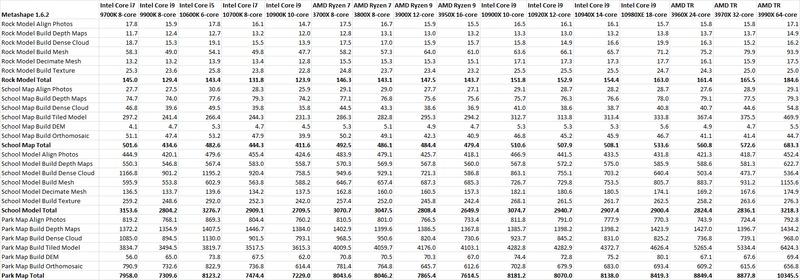 Metashape 1.6.2 Processor Performance Table