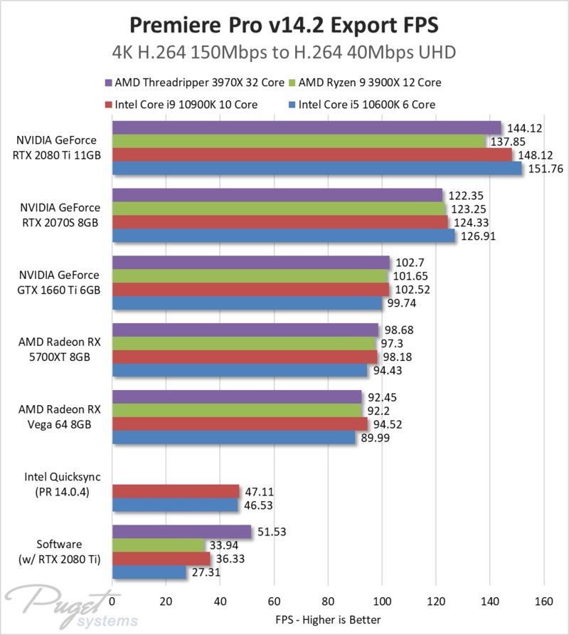 Premiere Pro GPU Encoding H.264 to H.264