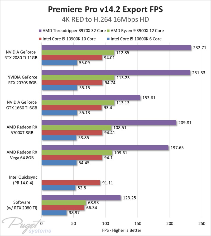 Premiere Pro hardware accelerated encoding with RED media