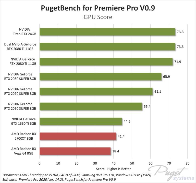 Premiere Pro GPU Effects benchmark performance NVIDIA vs AMD