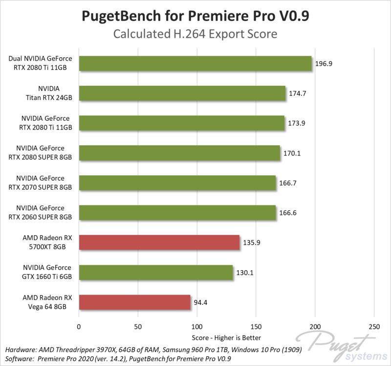 Premiere Pro GPU Encoding performance benchmark