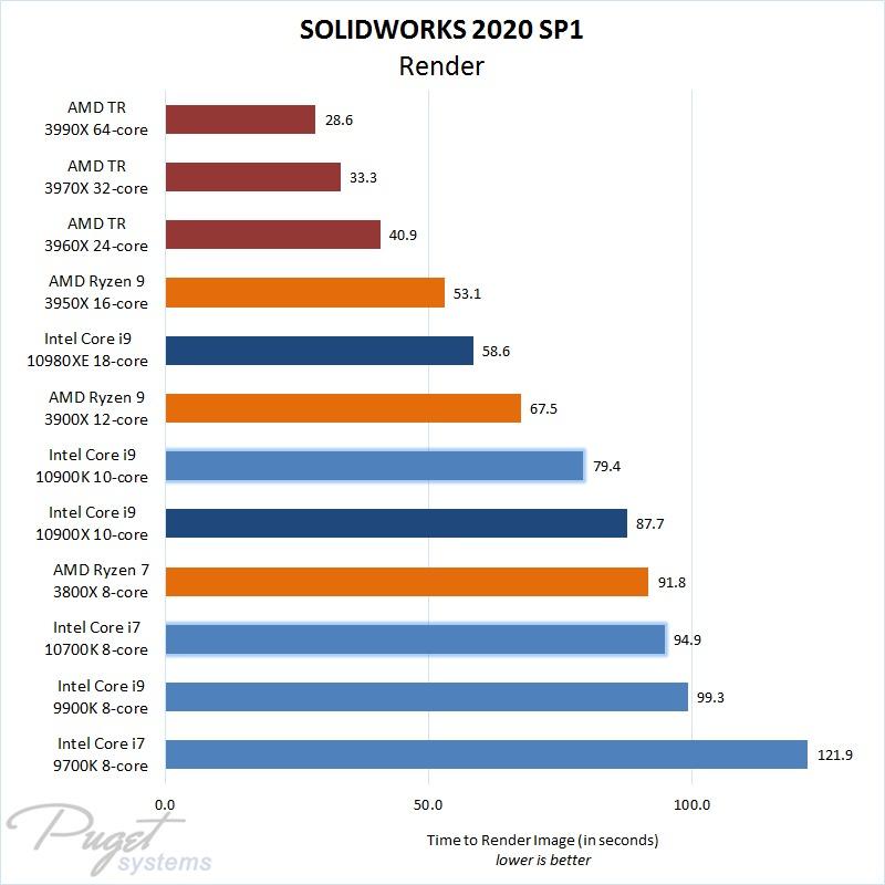 SW 2020 SP1 CPU Rendering Comparison