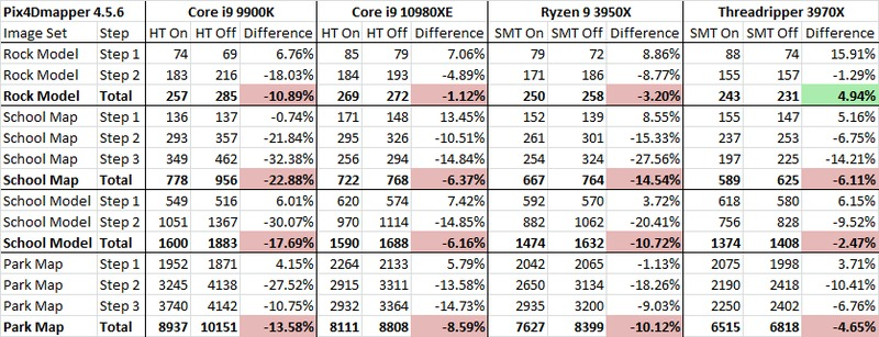 Pix4D 4.5.6 Hyperthreading and SMT On vs Off Performance Table