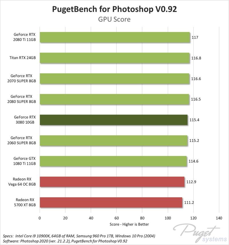 Photoshop GPU Effects benchmark performance NVIDIA RTX 3080 10GB