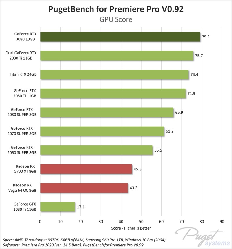 NVIDIA GeForce RTX 3080 10GB Premiere Pro GPU Effects benchmark performance
