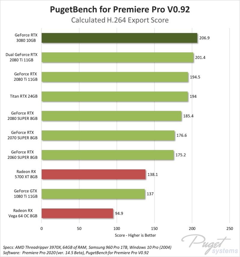 NVIDIA GeForce RTX 3080 10GB Premiere Pro GPU Encoding performance benchmark