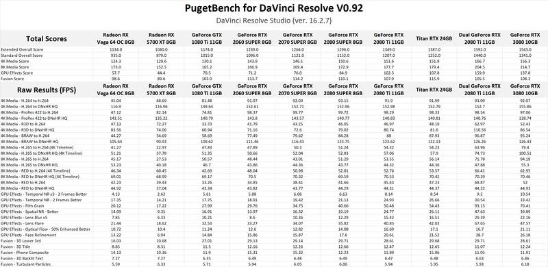 NVIDIA GeForce RTX 3080 performance in DaVinci Resolve Studio