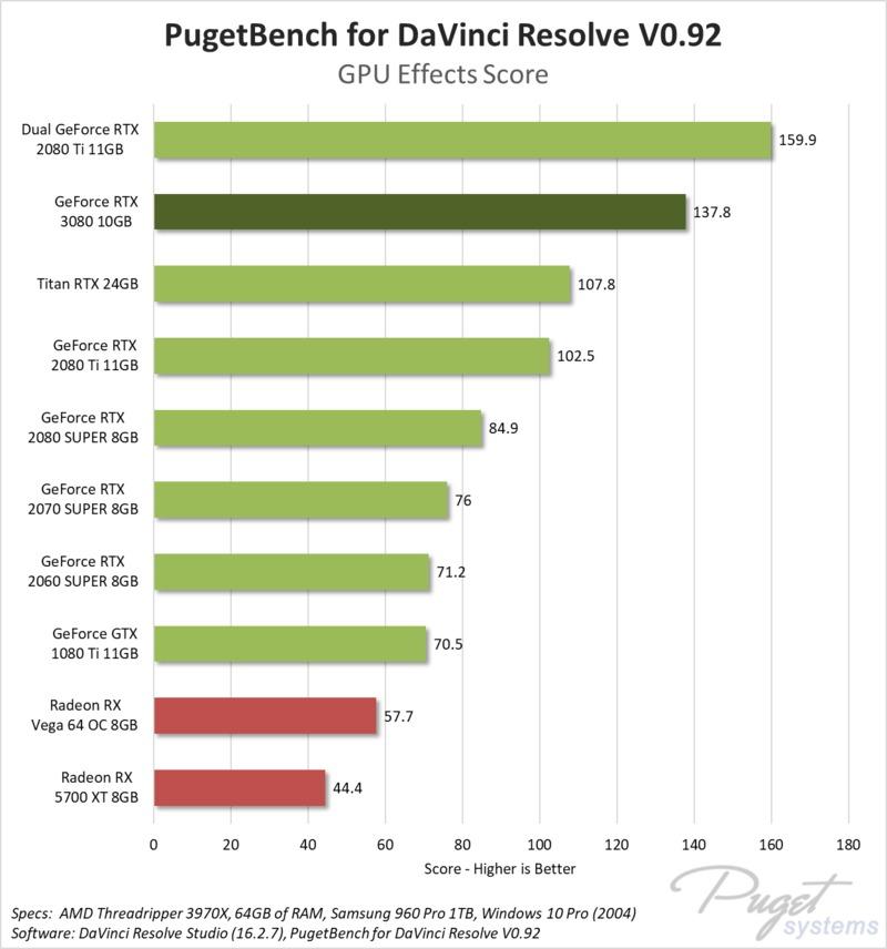 NVIDIA GeForce RTX 3080 10GB DaVinci Resolve Studio GPU Effects benchmark performance