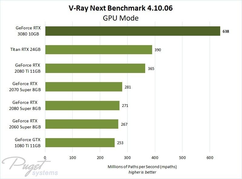 V-Ray Next RTX 3080 Performance