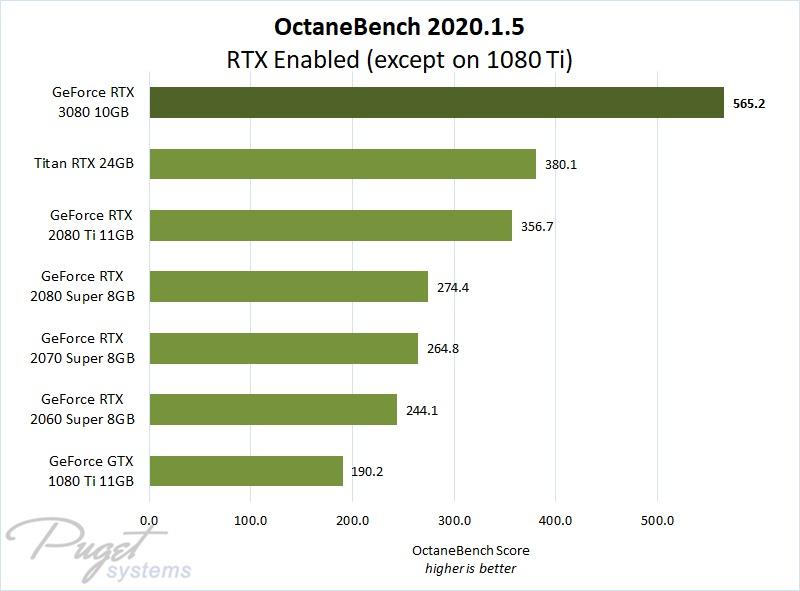 OctaneBench 2020.1.5 Performance on GeForce RTX 3080 & RTX 20 Series