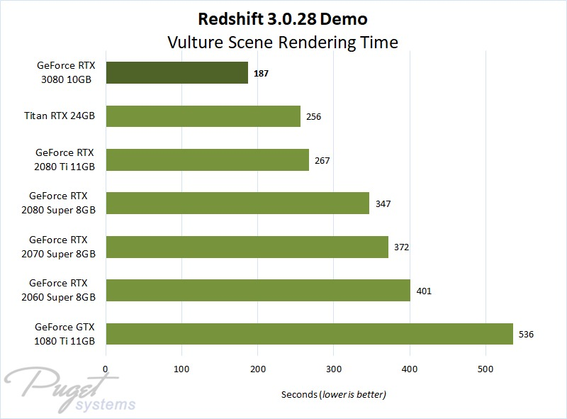 Redshift 3.0.28 Demo Benchmark Performance on GeForce RTX 3080 & RTX 20 Series