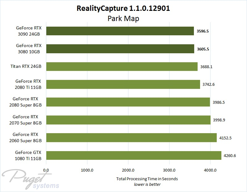 RealityCapture 1.0.3 NVIDIA Dual GeForce RTX 2080 Ti versus Single Titan RTX GPU Performance Comparison