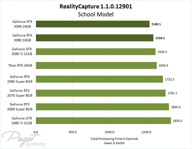 RealityCapture 1.0.3 NVIDIA GeForce and Titan GPU Performance Comparison