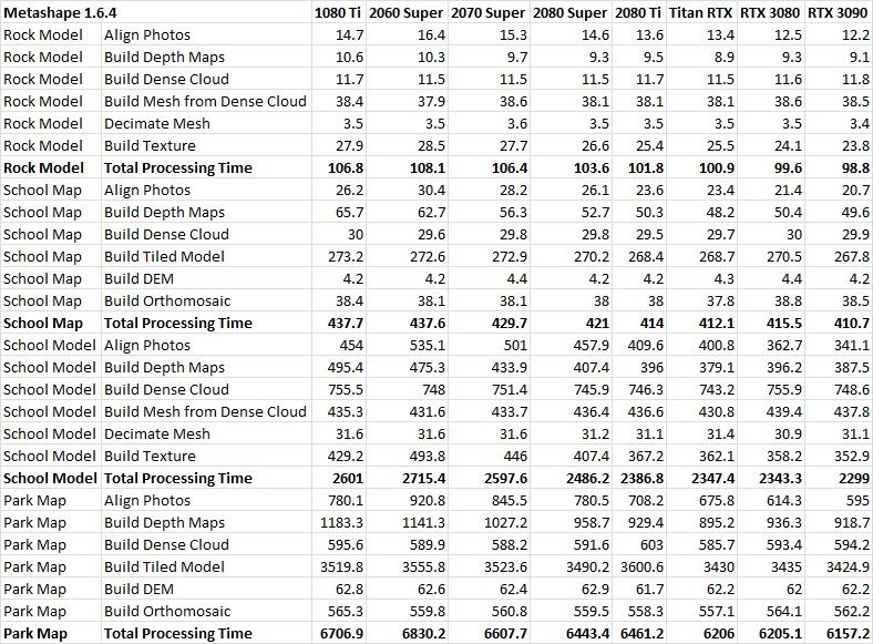 Metashape 1.6.4 GeForce RTX 3080 & 3090 Performance Table