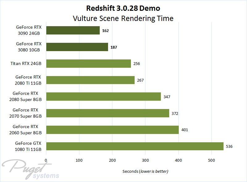 Redshift 3.0.28 Demo Benchmark Performance on GeForce RTX 3080 & 3090