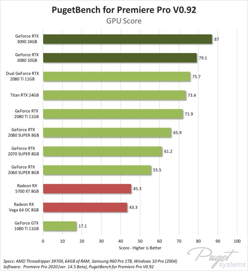 Adobe Premiere Pro RTX 3080 & 3090 Performance