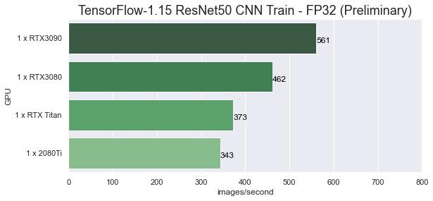 TensorFlow ResNet50 FP32