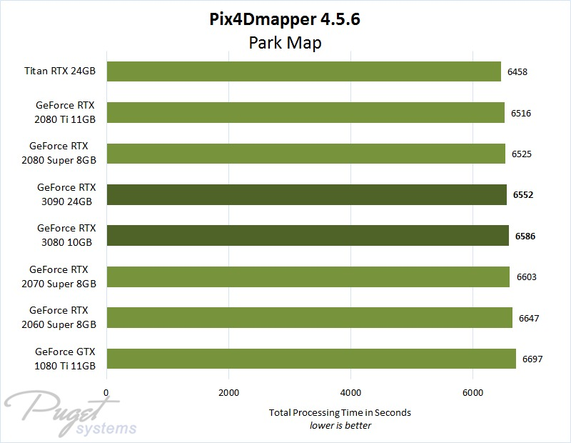 Pix4D GeForce RTX 3080 & 3090 Performance