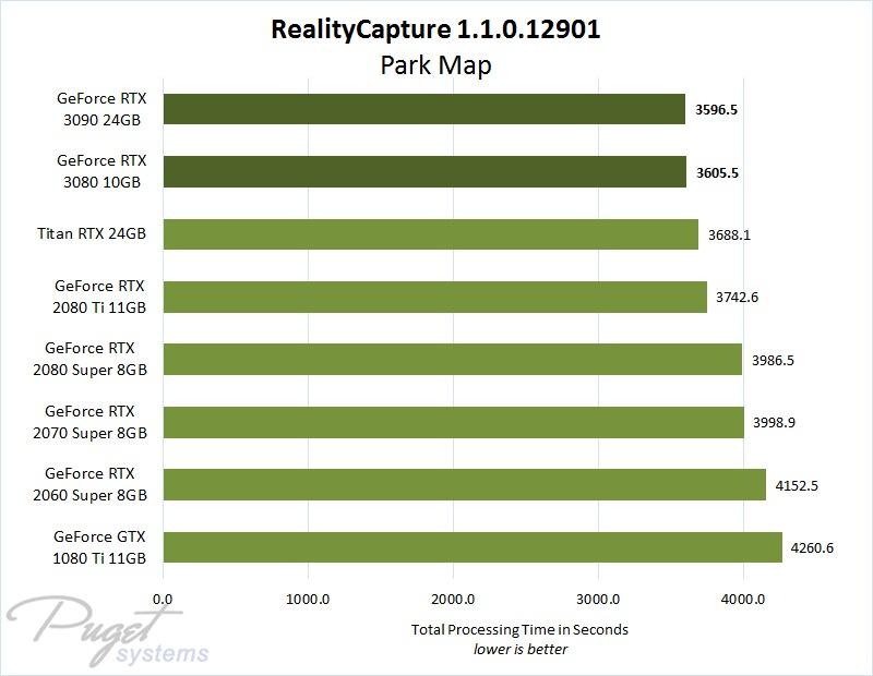 RealityCapture GeForce RTX 3080 & 3090 Performance
