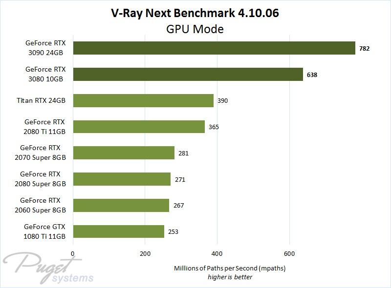 V-Ray Next GeForce RTX 3080 & 3090 Performance