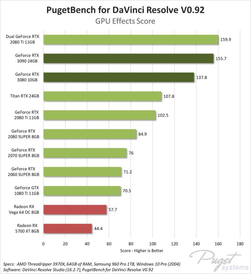 NVIDIA GeForce RTX 3080 10GB & RTX 3090 24GB DaVinci Resolve Studio GPU Effects benchmark performance