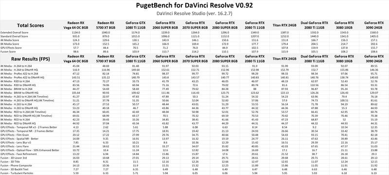 NVIDIA GeForce RTX 3080 & 3090 performance in DaVinci Resolve Studio