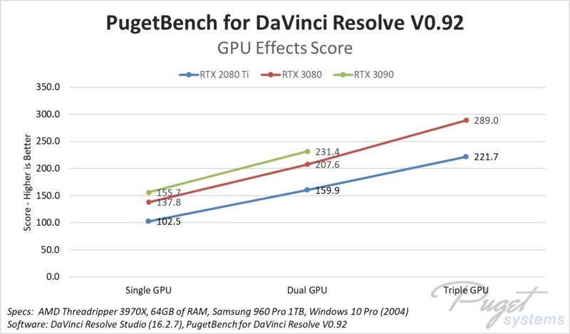 DaVinci Resolve Studio GPU Scaling - NVIDIA GeForce RTX 3080 10GB & RTX 3090 24GB