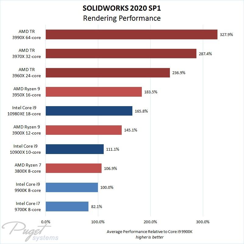 SW 2020 SP1 CPU Rendering Comparison Summary