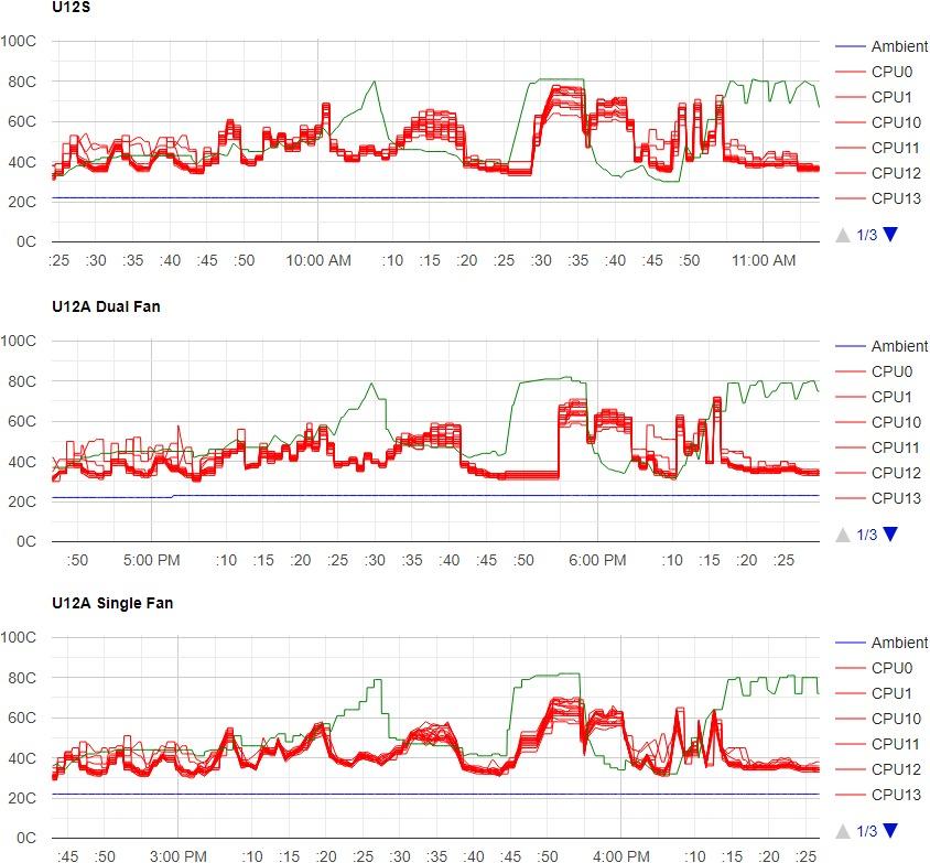 Noctua NH-U12S and NH-U12A Cooling Performance Comparison