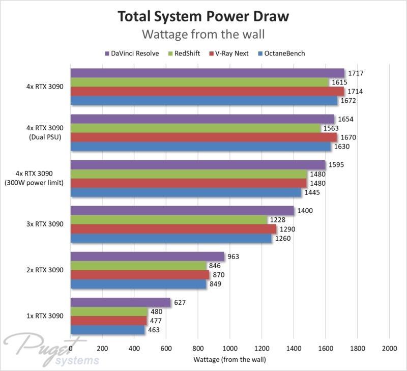 Quad RTX 3090 24GB Power Draw