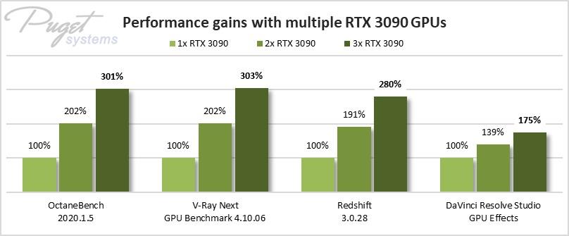 RTX 3090 GPU scaling