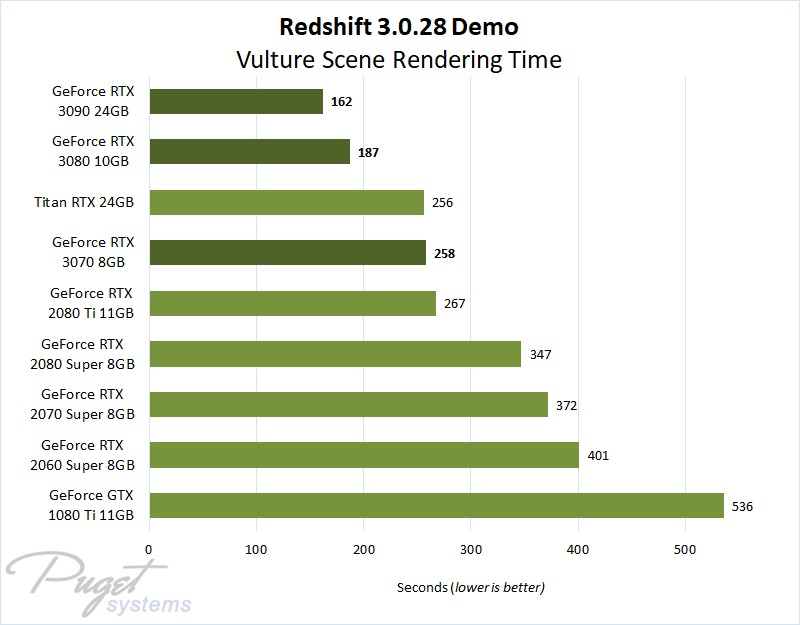 Redshift 3.0.28 Demo Benchmark Performance on GeForce RTX 3070, 3080 & 3090