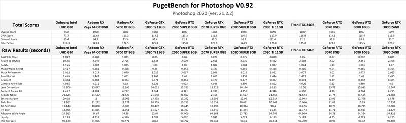NVIDIA GeForce RTX 3070 8GB, 3080 10GB & RTX 3090 24GB Photoshop GPU Performance Benchmark