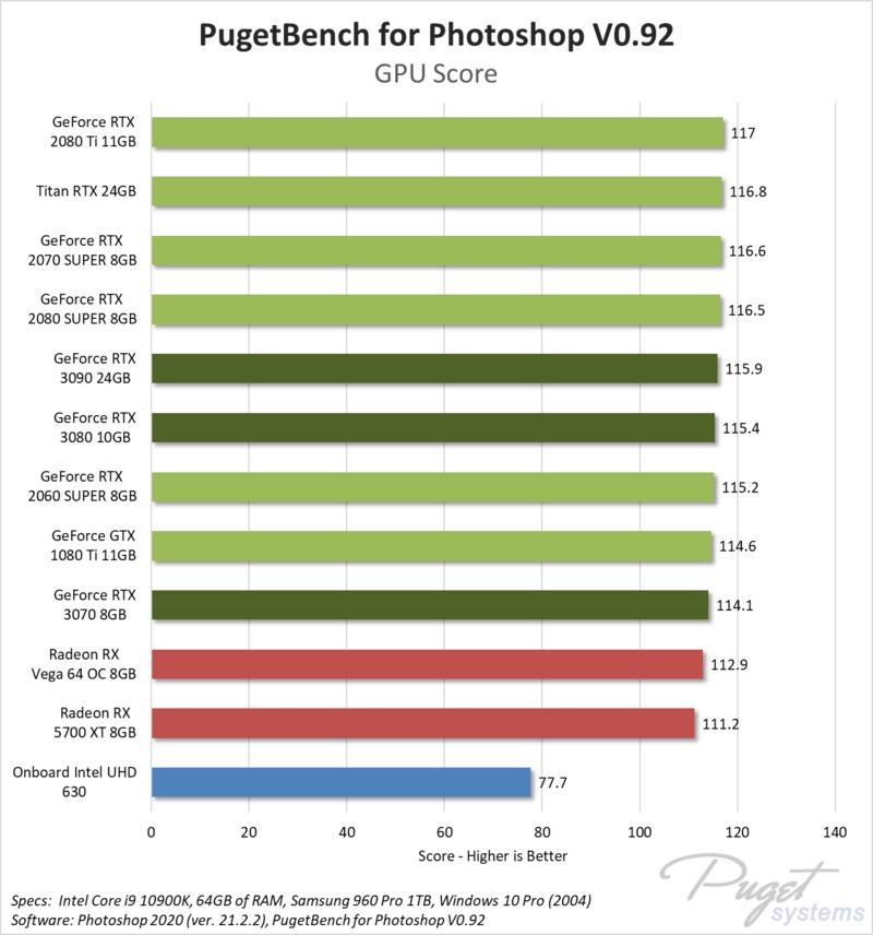 Photoshop GPU Effects benchmark performance NVIDIA RTX 3070, 3080, 3090