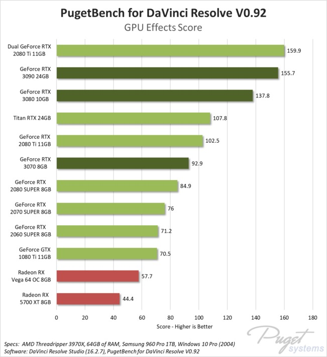 DaVinci Resolve Studio GeForce GPU Comparison GPU Score
