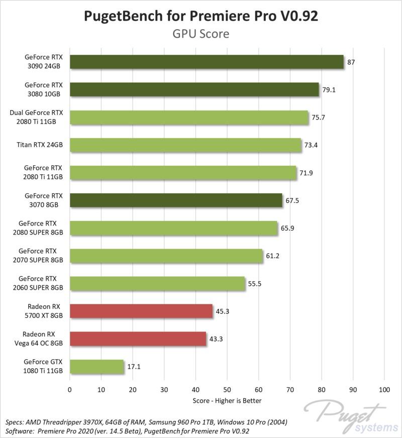 Adobe Premiere Pro RTX 3070, 3080 & 3090 Performance